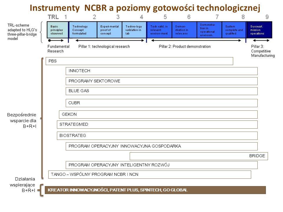 Instrumenty NCBR a poziomy gotowości technologicznej PBS INNOTECH PROGRAMY SEKTOROWE BLUE GAS GEKON PROGRAM OPERACYJNY INNOWACYJNA GOSPODARKA KREATOR