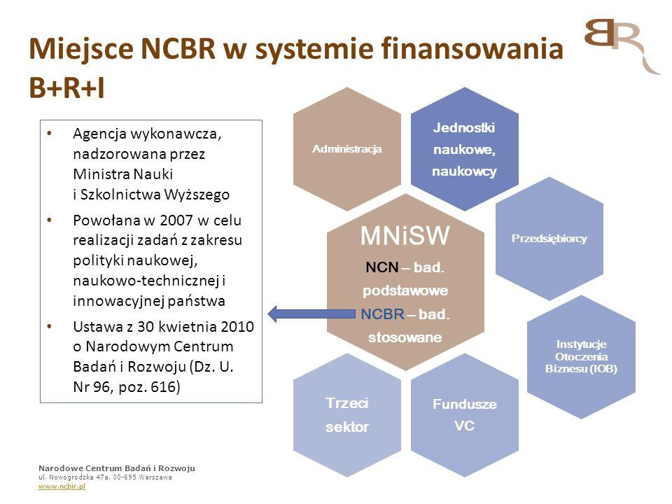 Podstawowe zadania NCBR Wsparcie rozwoju gospodarczego Polski poprzez wykorzystanie wyników badań naukowych i prac rozwojowych Finansowanie badań stosowanych Finansowanie/Wsparcie rozwoju produktów opartych na intensywnych badaniach i pracach rozwojowych Wspieranie współpracy nauka-przemysł Wspieranie komercjalizacji wyników badań naukowych Finansowanie współpracy międzynarodowej Wspieranie rozwoju młodej kadry Finansowanie badań na rzecz bezpieczeństwa i obronności Narodowe Centrum Badań i Rozwoju ul.
