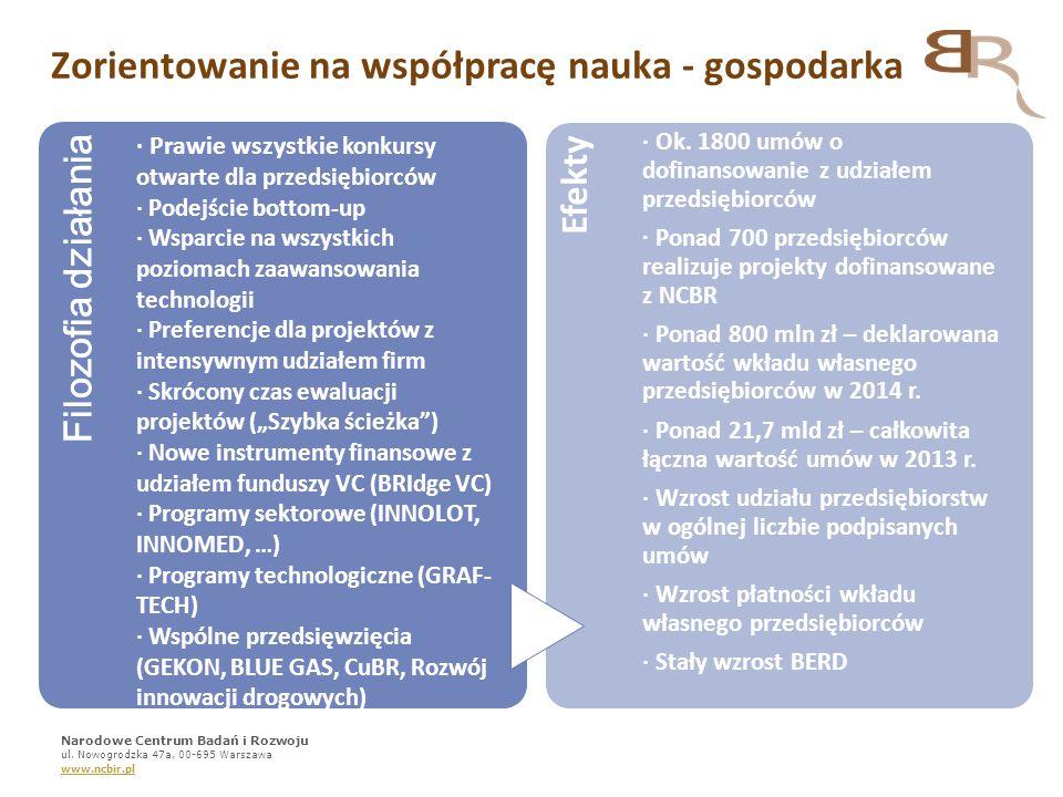 7 Największa instytucja wspierająca B+R+I w Polsce (uwzględniając budżet oraz ofertę programową) Współpraca z:  Administracją i podmiotami Skarbu Państwa: NCN, GDDKiA, NFOŚiGW, ARP;  Jednostkami naukowymi i naukowcami (stały dialog, TANGO)  Przedsiębiorcami, organizacjami zrzeszającymi przedsiębiorców (stały dialog, programy sektorowe) NCBR w systemie wsparcia B+R+I Narodowe Centrum Badań i Rozwoju ul.