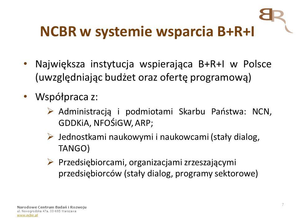 7 Największa instytucja wspierająca B+R+I w Polsce (uwzględniając budżet oraz ofertę programową) Współpraca z:  Administracją i podmiotami Skarbu Pań