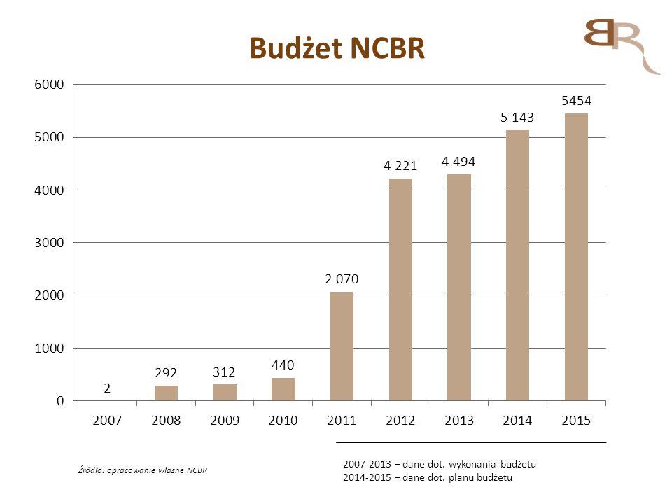 Budżet NCBR Źródło: opracowanie własne NCBR 2007-2013 – dane dot. wykonania budżetu 2014-2015 – dane dot. planu budżetu