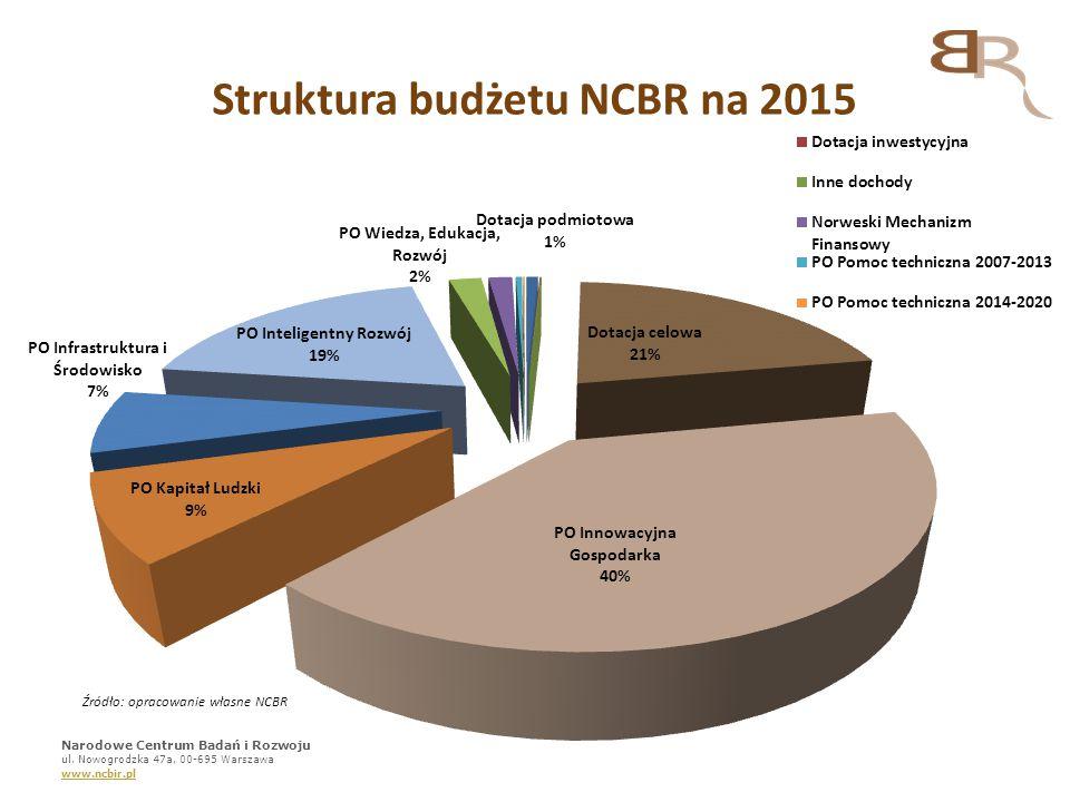 Struktura budżetu NCBR na 2015 Narodowe Centrum Badań i Rozwoju ul. Nowogrodzka 47a, 00-695 Warszawa www.ncbir.pl Źródło: opracowanie własne NCBR