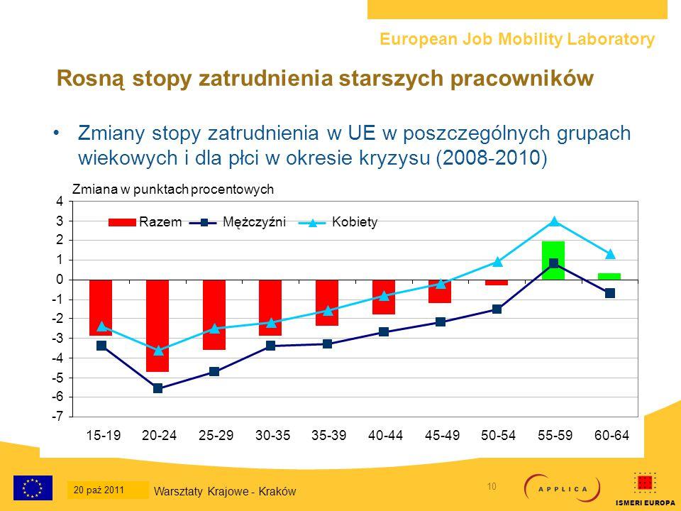 European Job Mobility Laboratory 11 20-Oct-2011 National Workshop - Krakow ISMERI EUROPA Rosną stopy zatrudnienia starszych pracowników W ujęciu ogólnym (mężczyźni i kobiety) w okresie kryzysu starsi pracownicy osiągnęli lepszy wynik niż najbardziej aktywna zawodowo grupa wiekowa we wszystkich krajach, za wyjątkiem 3 państw członkowskich (Łotwa, Malta i Rumunia) W 15 państwach członkowskich stopy zatrudnienia dla grupy wiekowej 55-64 odnotowały wzrost, w tym w 4 najludniejszych krajach (Niemcy, Francja, Włochy i Polska) Warsztaty Krajowe - Kraków 20 paź 2011