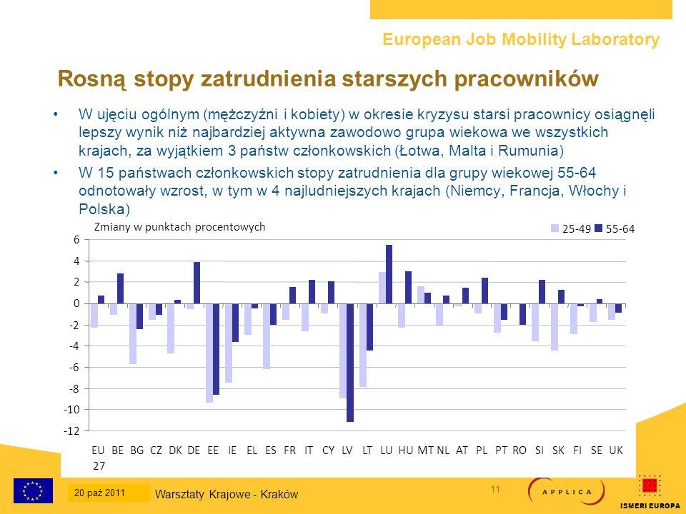 European Job Mobility Laboratory 12 20-Oct-2011 National Workshop - Krakow ISMERI EUROPA Lecz tu pojawia się paradoks W oparciu o stopy zatrudnienia: –W ostatnim 10-leciu sytuacja starszych pracowników uległa stopniowej poprawie, bardziej w przypadku kobiet niż mężczyzn –Przetrwali kryzys, osiągając wyniki lepsze niż pozostałe grupy wiekowe.