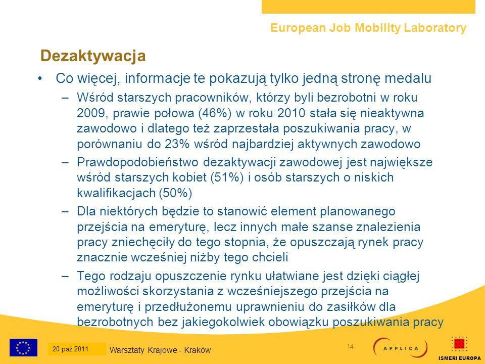 European Job Mobility Laboratory 15 20-Oct-2011 National Workshop - Krakow ISMERI EUROPA Starsi pracownicy zmagają się z problemem powrotu do pracy Wskaźniki ponownego zatrudnienia mierzą stosunek osób bezrobotnych lub dezaktywowanych w jednym roku, a które powróciły do pracy w roku następnym W przypadku tych, którzy byli: –Bezrobotni - prawie jedna trzecia osób najbardziej aktywnych zawodowo (31%) znalazła zatrudnienie w następnym roku, a jedynie jedna na siedem osób spośród starszych pracowników (14%) –Dezaktywowani (osoby inne niż na emeryturze) – prawie jedna na pięć z osób najbardziej aktywnych znalazła ponowne zatrudnienie, a jedynie jedna na dwadzieścia spośród starszych osób –Na emeryturze – niskie wskaźniki ponownego zatrudnienia nie są niespodzianką niezależnie od wieku – 7% w przypadku osób najbardziej aktywnych, 3% w przypadku osób starszych Kobiety i osoby o niskich kwalifikacjach w wieku 55-64 mają najmniejsze szanse na powrót do pracy.
