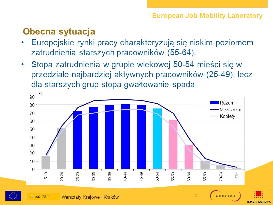 European Job Mobility Laboratory 2 20-Oct-2011 National Workshop - Krakow ISMERI EUROPA Obecna sytuacja Europejskie rynki pracy charakteryzują się niskim poziomem zatrudnienia starszych pracowników (55-64).
