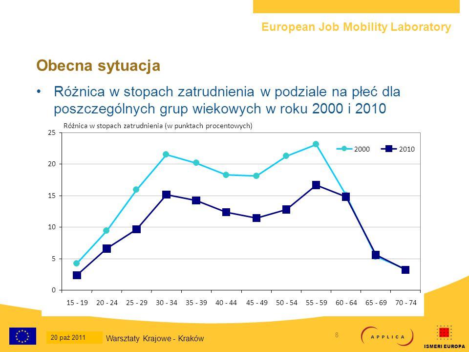 European Job Mobility Laboratory 9 20-Oct-2011 National Workshop - Krakow ISMERI EUROPA Rosną stopy zatrudnienia starszych pracowników Od roku 1997 stopa zatrudnienia starszych pracowników wzrosła o 10 punktów procentowych (36,2%  46,3%) Pomimo dużej liczby zwolnień w związku z kryzysem stopy zatrudnienia starszych pracowników nadal rosły, a dla pozostałych grup wiekowych spadały W UE w latach 2008-2010 –Ogólne wskaźniki zatrudnienia odnotowały spadek we wszystkich grupach wiekowych z wyjątkiem grupy 55-64 –Spadły przeważnie wśród kobiet – wzrosły w grupie wiekowej 50-64, w przypadku mężczyzn tylko w grupie wiekowej 55-59 –Najbardziej dotknięte zostały grupy młodsze – wskaźnik zatrudnienia dla osób w wieku 20-24 spadł prawie o 5 punktów procentowych Warsztaty Krajowe - Kraków 20 paź 2011