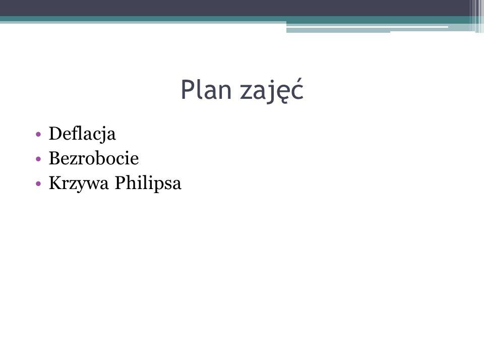 Plan zajęć Deflacja Bezrobocie Krzywa Philipsa