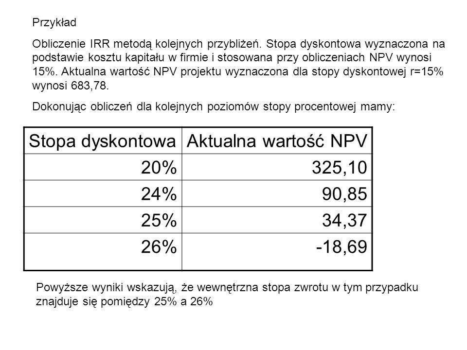 Stopa dyskontowaAktualna wartość NPV 20%325,10 24%90,85 25%34,37 26%-18,69 Przykład Obliczenie IRR metodą kolejnych przybliżeń. Stopa dyskontowa wyzna