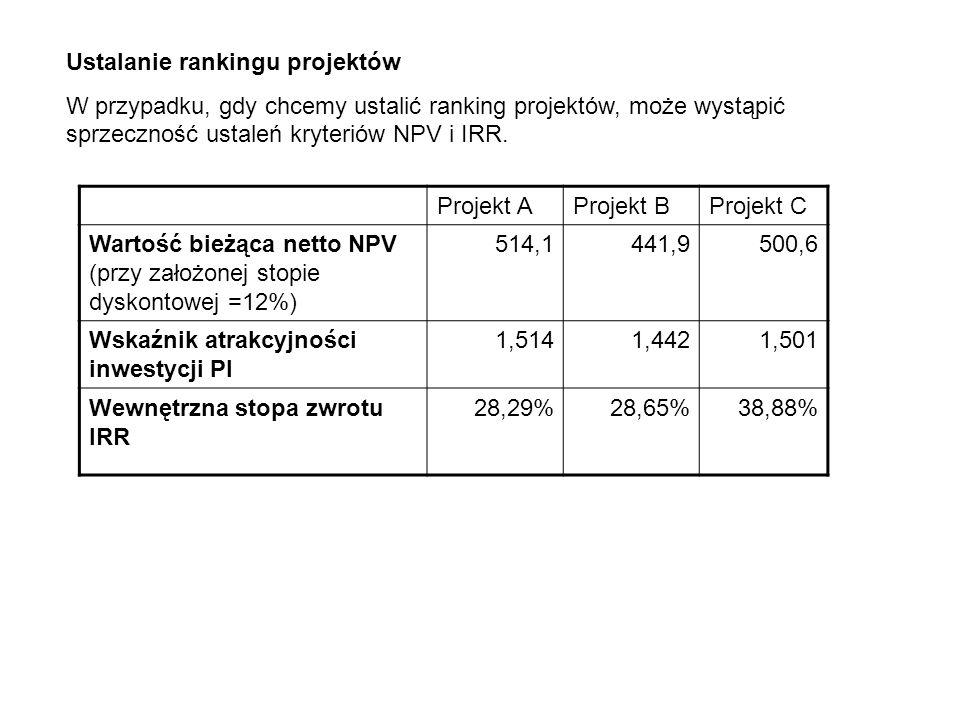 Ustalanie rankingu projektów W przypadku, gdy chcemy ustalić ranking projektów, może wystąpić sprzeczność ustaleń kryteriów NPV i IRR. Projekt AProjek