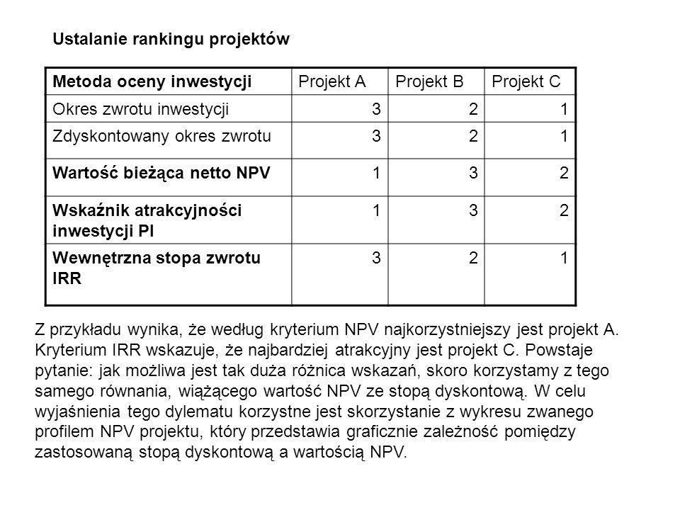 Metoda oceny inwestycjiProjekt AProjekt BProjekt C Okres zwrotu inwestycji321 Zdyskontowany okres zwrotu321 Wartość bieżąca netto NPV132 Wskaźnik atra