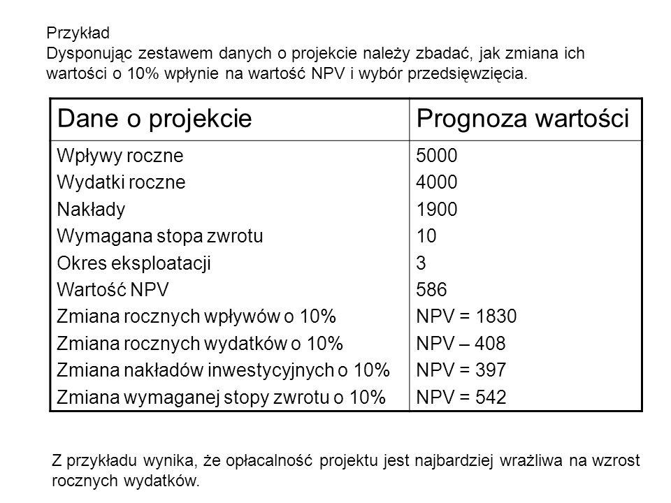 Dane o projekciePrognoza wartości Wpływy roczne Wydatki roczne Nakłady Wymagana stopa zwrotu Okres eksploatacji Wartość NPV Zmiana rocznych wpływów o