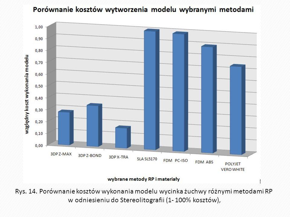 Rys. 14. Porównanie kosztów wykonania modelu wycinka żuchwy różnymi metodami RP w odniesieniu do Stereolitografii (1- 100% kosztów),