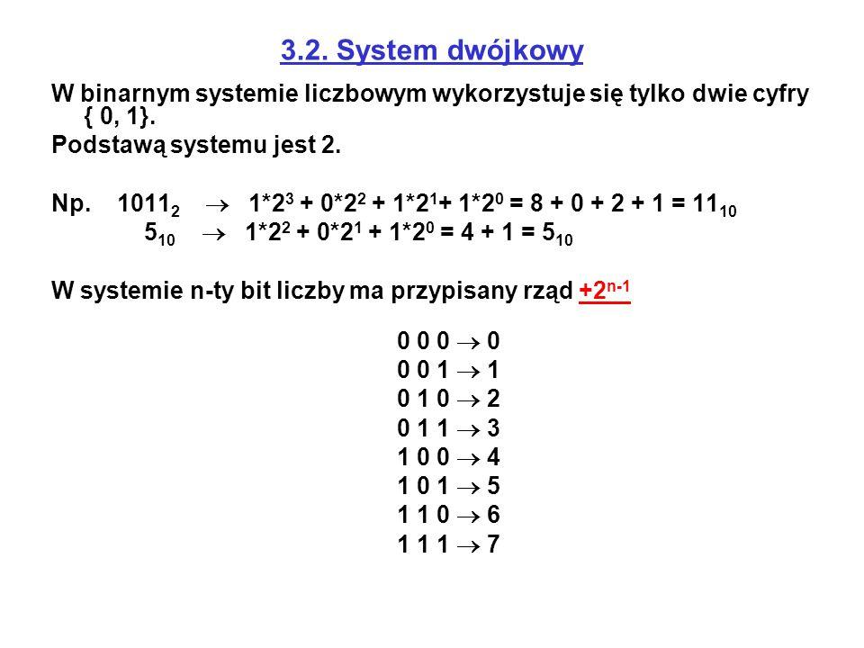 3.2. System dwójkowy W binarnym systemie liczbowym wykorzystuje się tylko dwie cyfry { 0, 1}. Podstawą systemu jest 2. Np. 1011 2  1*2 3 + 0*2 2 + 1*