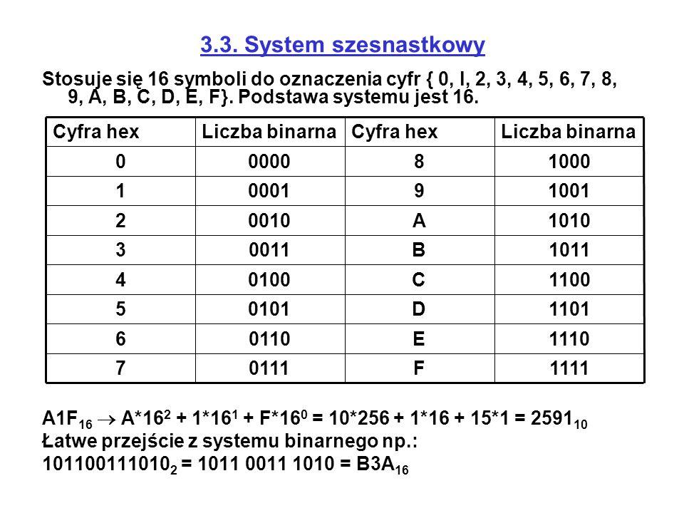3.3. System szesnastkowy Stosuje się 16 symboli do oznaczenia cyfr { 0, l, 2, 3, 4, 5, 6, 7, 8, 9, A, B, C, D, E, F}. Podstawa systemu jest 16. A1F 16