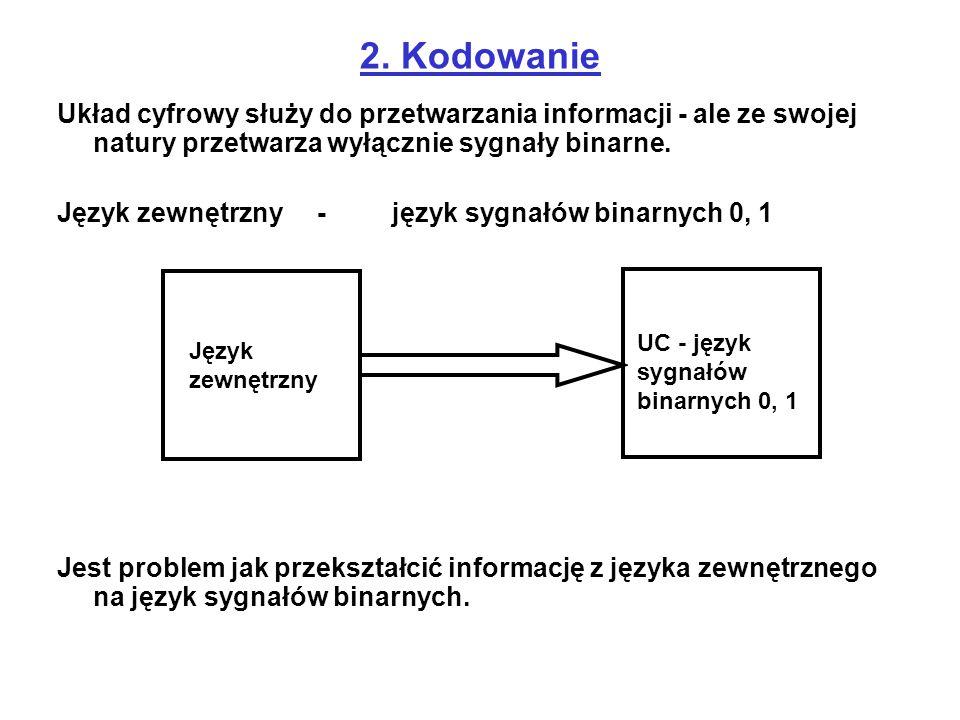 Przypisujemy elementarnym wiadomością ciągi symboli dwuwartościowych kodowanie konwersja kodu dekodowanie Przypisanie elementom alfabetu zewnętrznego ciągów binarnych nazywa się kodowaniem, a czynność odwrotną dekodowaniem.