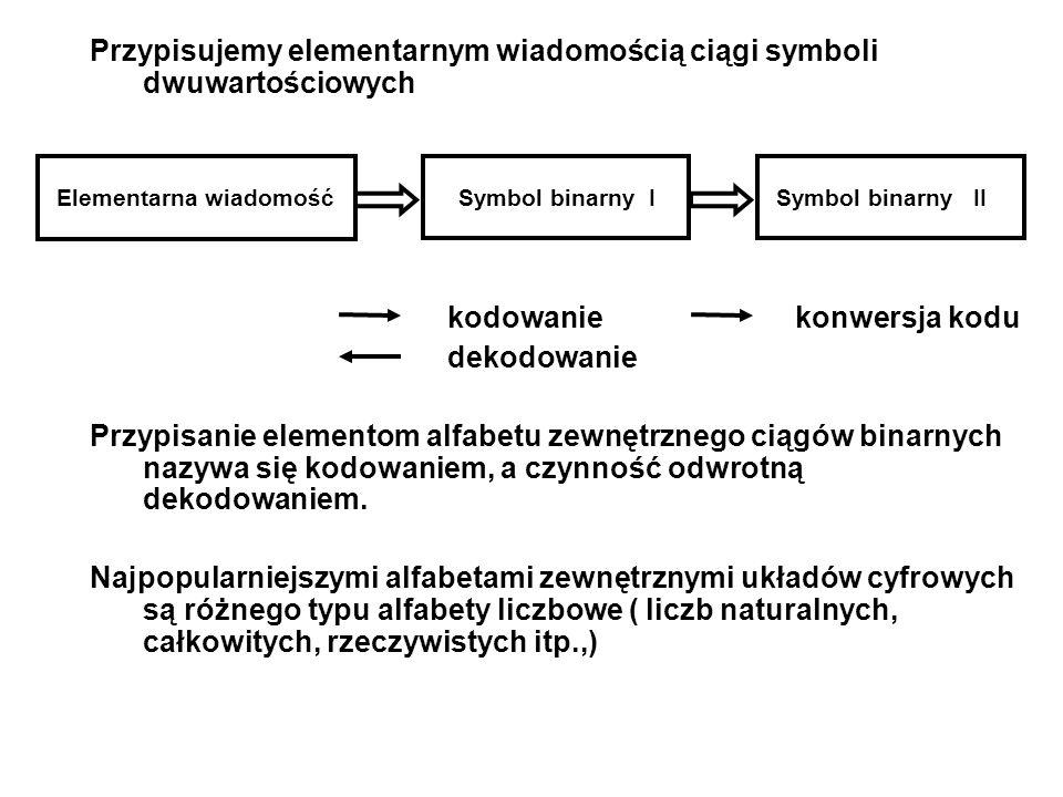 Przypisujemy elementarnym wiadomością ciągi symboli dwuwartościowych kodowanie konwersja kodu dekodowanie Przypisanie elementom alfabetu zewnętrznego