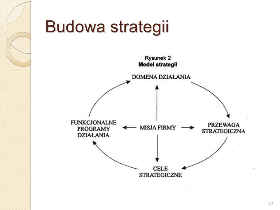 12 Budowa strategii