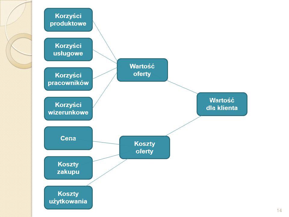 14 Korzyści produktowe Korzyści usługowe Korzyści pracowników Korzyści wizerunkowe Cena Koszty zakupu Koszty użytkowania Wartość oferty Koszty oferty
