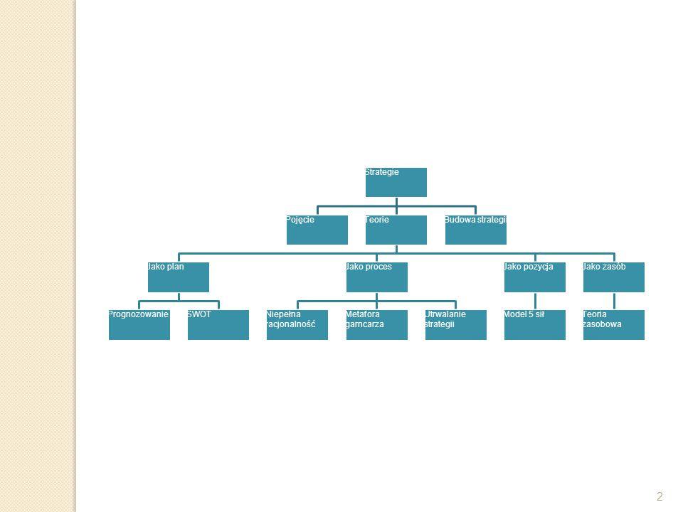 2 Strategie PojęcieTeorie Jako plan PrognozowanieSWOT Jako proces Niepełna racjonalność Metafora garncarza Utrwalanie strategii Jako pozycja Model 5 s