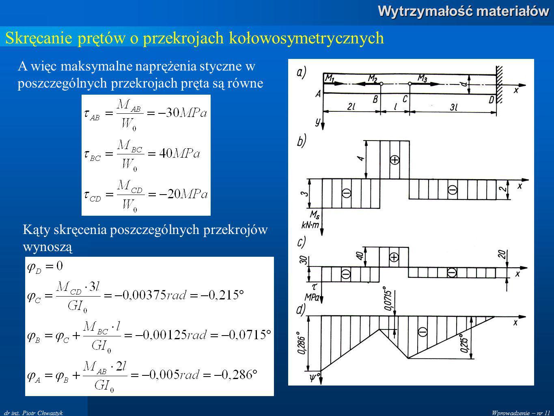 Wprowadzenie – nr 11 Wytrzymałość materiałów dr inż. Piotr Chwastyk Skręcanie prętów o przekrojach kołowosymetrycznych A więc maksymalne naprężenia st