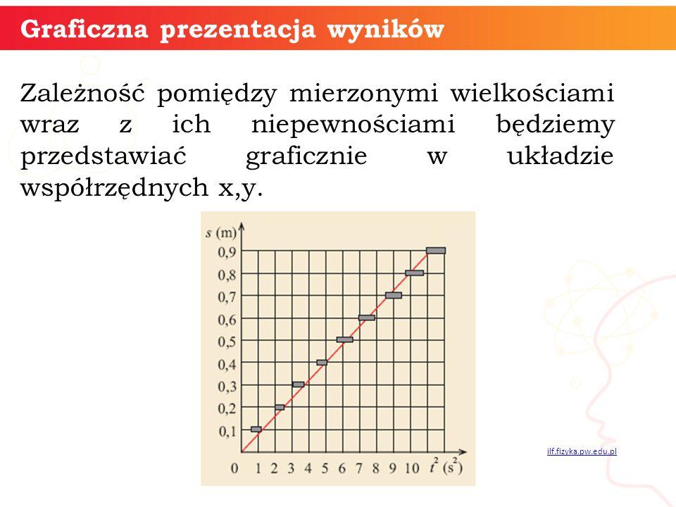 Graficzna prezentacja wyników Zależność pomiędzy mierzonymi wielkościami wraz z ich niepewnościami będziemy przedstawiać graficznie w układzie współrz
