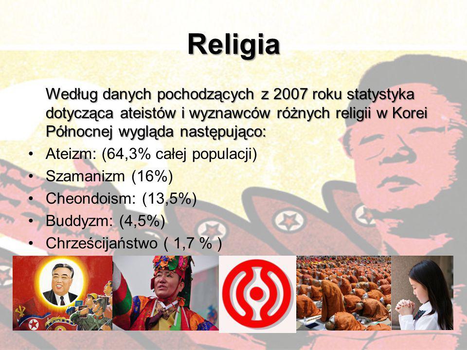 Religia Według danych pochodzących z 2007 roku statystyka dotycząca ateistów i wyznawców różnych religii w Korei Północnej wygląda następująco: Według