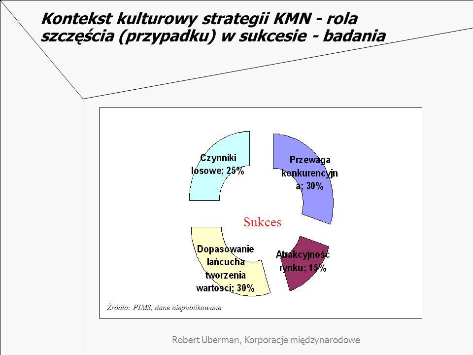 Robert Uberman, Korporacje międzynarodowe Kontekst kulturowy strategii KMN - rola szczęścia (przypadku) w sukcesie - badania Sukces Źródło: PIMS, dane