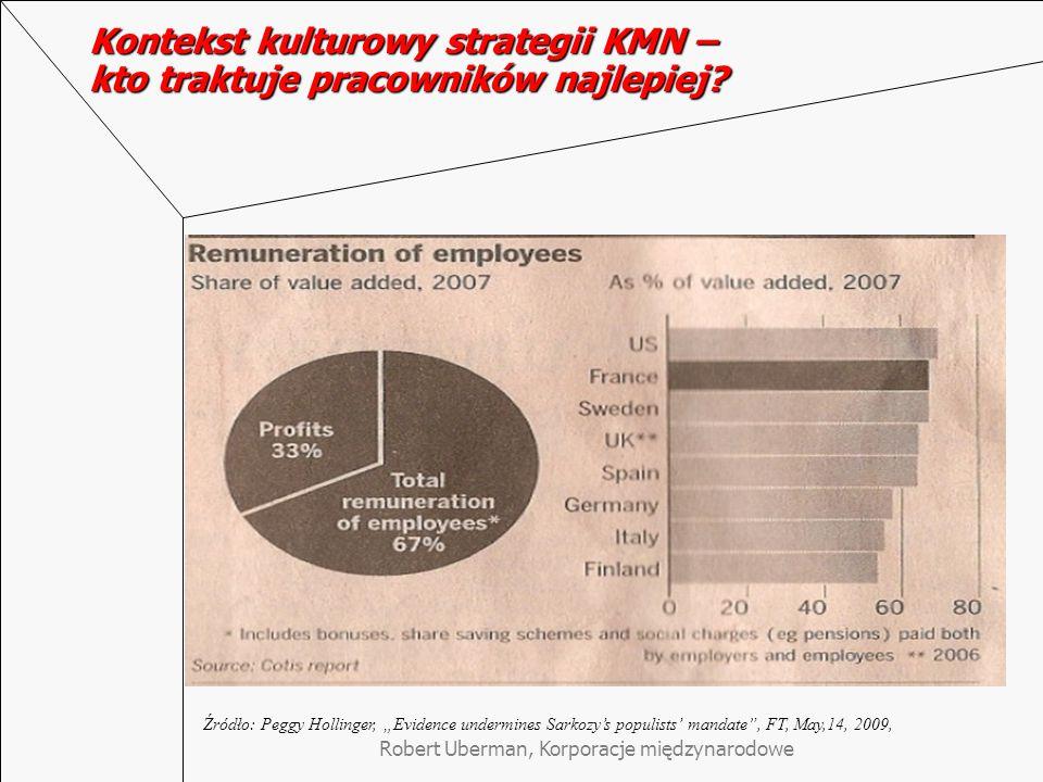 """Robert Uberman, Korporacje międzynarodowe Kontekst kulturowy strategii KMN – kto traktuje pracowników najlepiej? Źródło: Peggy Hollinger, """"Evidence un"""