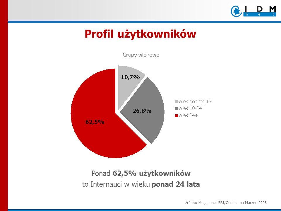 źródło: Megapanel PBI/Gemius na Marzec 2008 Profil użytkowników Ponad 62,5% użytkowników to Internauci w wieku ponad 24 lata