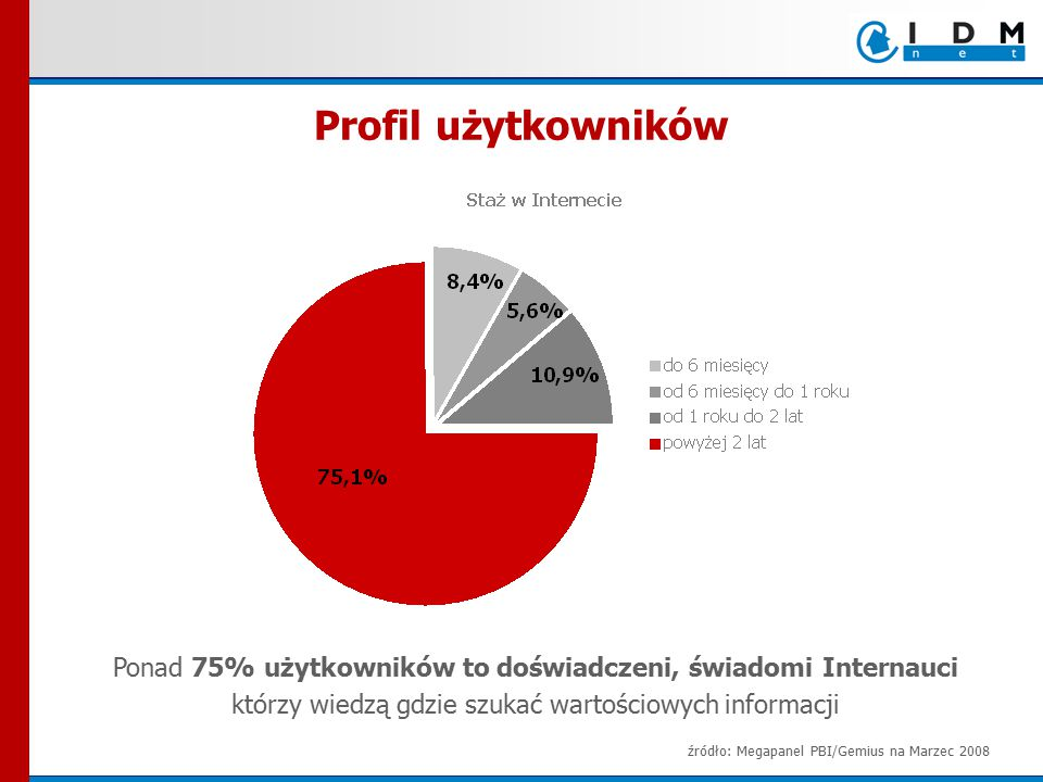 Ponad 75% użytkowników to doświadczeni, świadomi Internauci którzy wiedzą gdzie szukać wartościowych informacji Profil użytkowników źródło: Megapanel