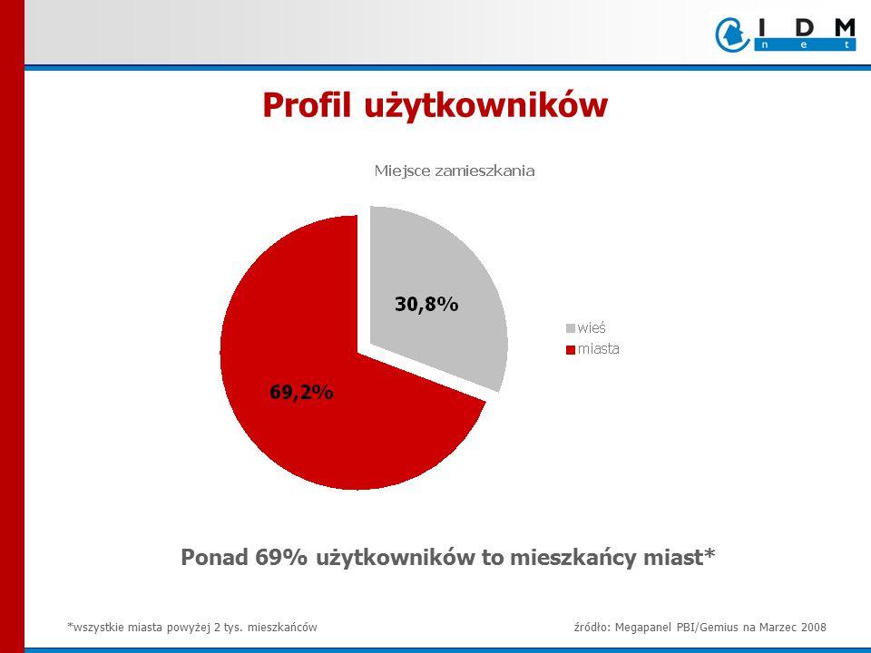 Ponad 69% użytkowników to mieszkańcy miast* *wszystkie miasta powyżej 2 tys. mieszkańców Profil użytkowników źródło: Megapanel PBI/Gemius na Marzec 20