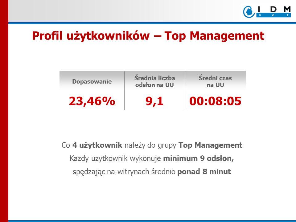 Co 4 użytkownik należy do grupy Top Management Każdy użytkownik wykonuje minimum 9 odsłon, spędzając na witrynach średnio ponad 8 minut Dopasowanie Średnia liczba odsłon na UU Średni czas na UU 23,46%9,100:08:05 Profil użytkowników – Top Management