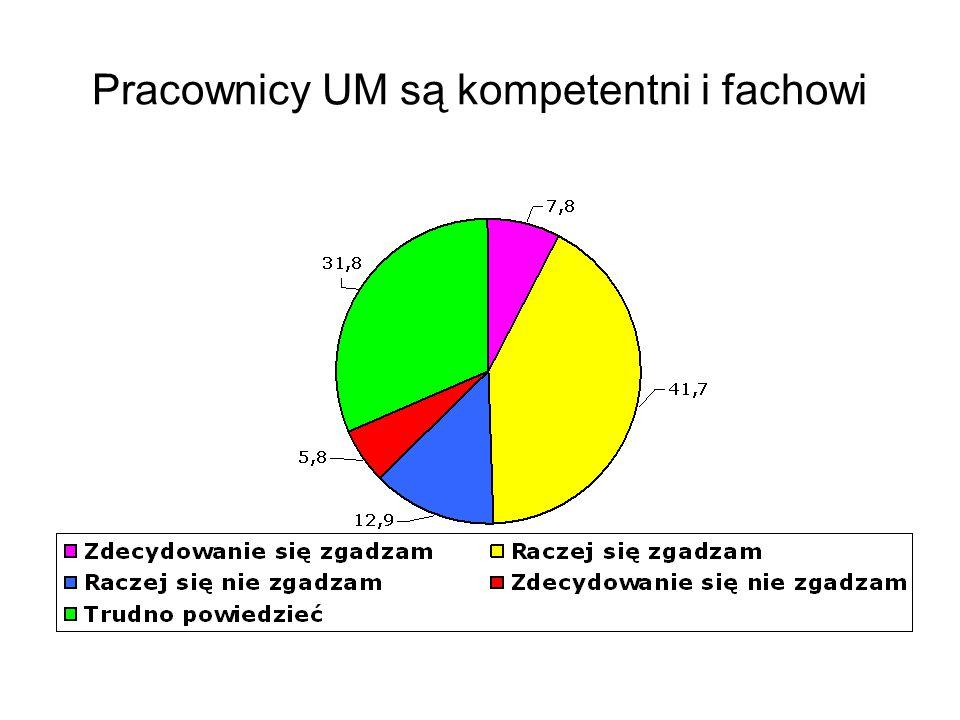 Pracownicy UM są kompetentni i fachowi