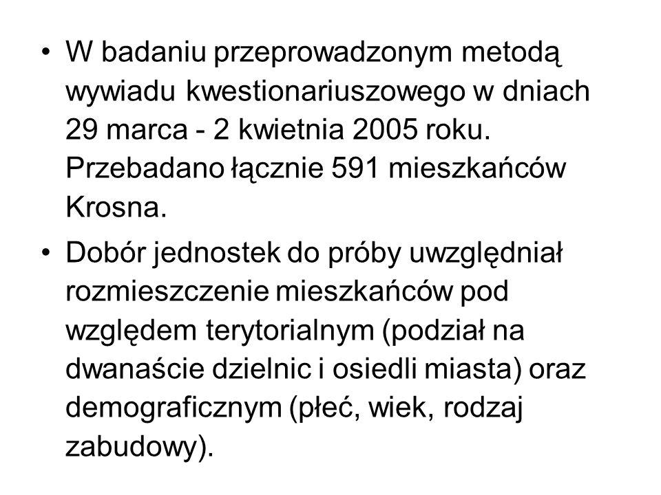 W badaniu przeprowadzonym metodą wywiadu kwestionariuszowego w dniach 29 marca - 2 kwietnia 2005 roku. Przebadano łącznie 591 mieszkańców Krosna. Dobó