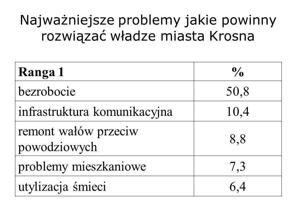 Najważniejsze problemy jakie powinny rozwiązać władze miasta Krosna Ranga 1% bezrobocie50,8 infrastruktura komunikacyjna10,4 remont wałów przeciw powo