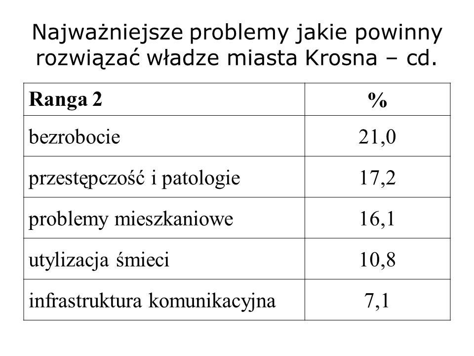 Najważniejsze problemy jakie powinny rozwiązać władze miasta Krosna – cd. Ranga 2 % bezrobocie21,0 przestępczość i patologie17,2 problemy mieszkaniowe