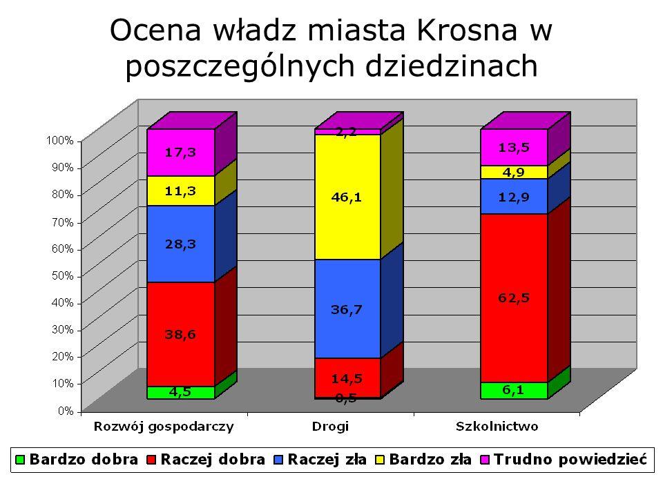 Ocena władz miasta Krosna w poszczególnych dziedzinach