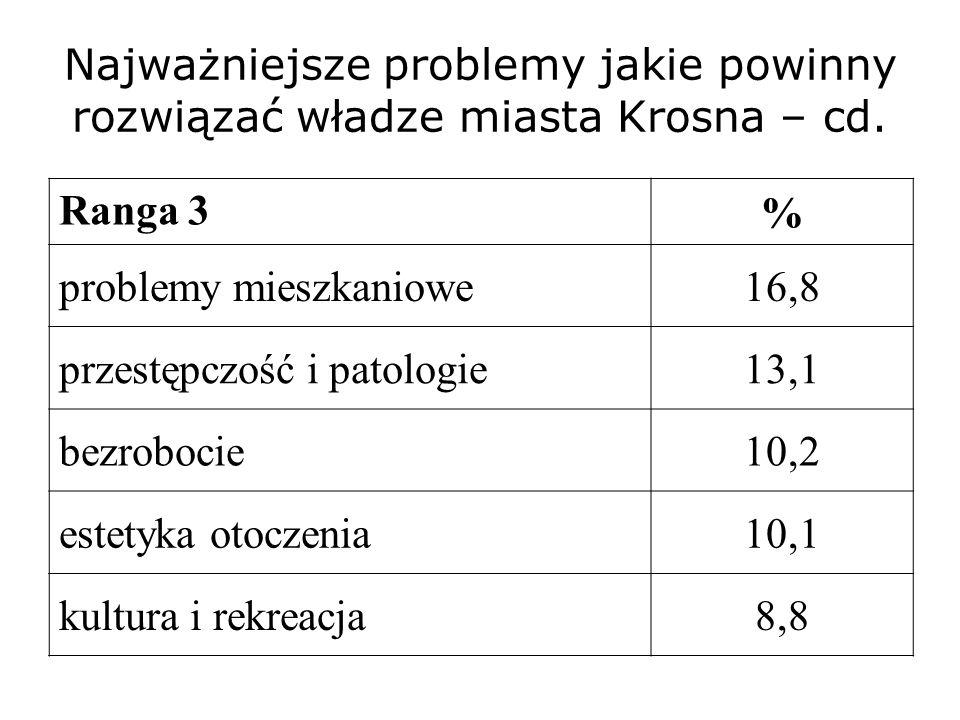 Najważniejsze problemy jakie powinny rozwiązać władze miasta Krosna – cd. Ranga 3 % problemy mieszkaniowe16,8 przestępczość i patologie13,1 bezrobocie