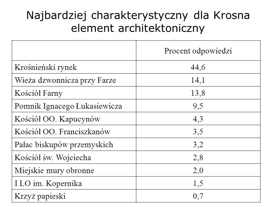 Najbardziej charakterystyczny dla Krosna element architektoniczny Procent odpowiedzi Krośnieński rynek 44,6 Wieża dzwonnicza przy Farze 14,1 Kościół Farny 13,8 Pomnik Ignacego Łukasiewicza 9,5 Kościół OO.