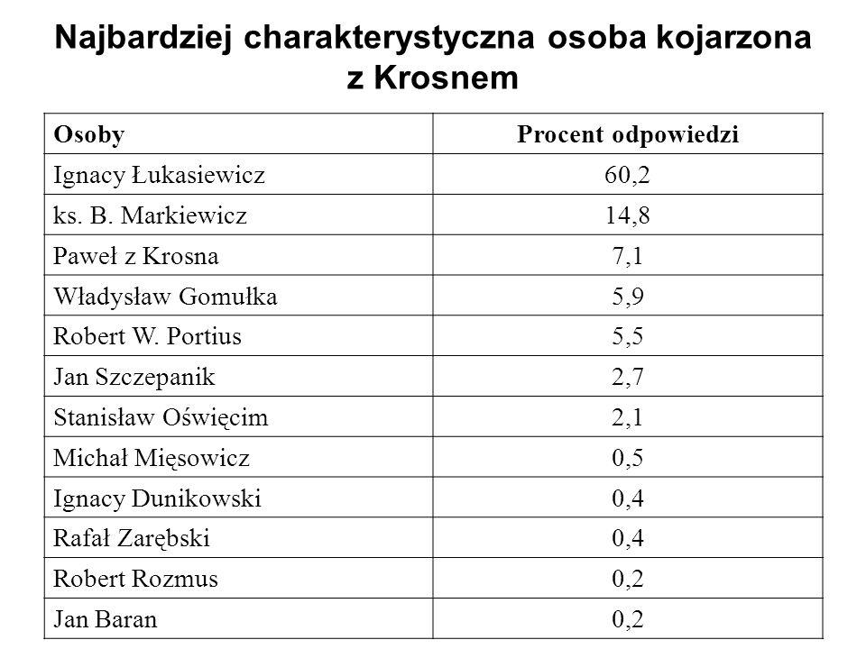 Najbardziej charakterystyczna osoba kojarzona z Krosnem Osoby Procent odpowiedzi Ignacy Łukasiewicz 60,2 ks. B. Markiewicz 14,8 Paweł z Krosna 7,1 Wła