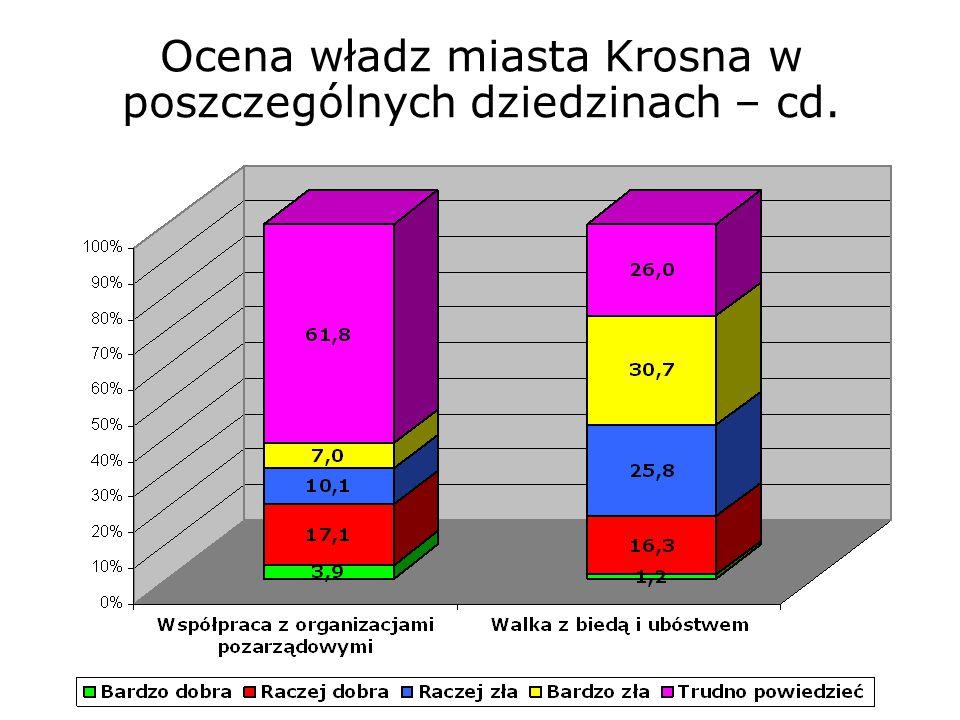 Najważniejsze problemy jakie powinny rozwiązać władze miasta Krosna Ranga 1% bezrobocie50,8 infrastruktura komunikacyjna10,4 remont wałów przeciw powodziowych 8,8 problemy mieszkaniowe7,3 utylizacja śmieci6,4