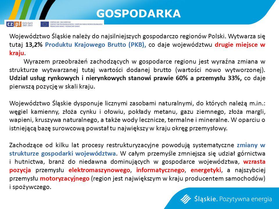 GOSPODARKA 7 Województwo Śląskie należy do najsilniejszych gospodarczo regionów Polski. Wytwarza się tutaj 13,2% Produktu Krajowego Brutto (PKB), co d