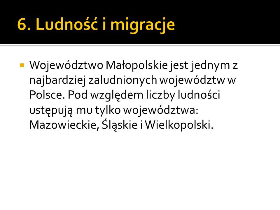  Województwo Małopolskie jest jednym z najbardziej zaludnionych województw w Polsce. Pod względem liczby ludności ustępują mu tylko województwa: Mazo