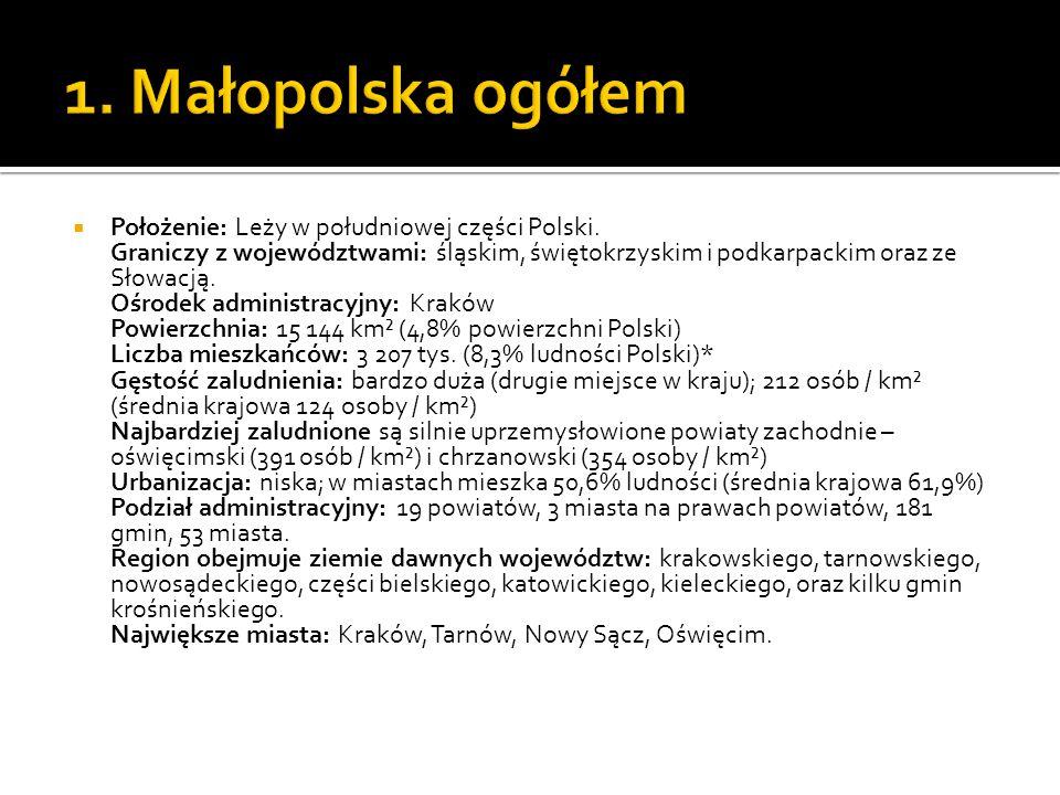  Województwo małopolskie, jako jedyne ma prawo do posiadania w swoim herbie, godła Państwa Polskiego, czyli białego orła w koronie, z głową zwróconą w prawą stronę, na czerwonym tle  W województwie małopolskim jest 61 miast, w tym 3 miasta na prawach powiatów.