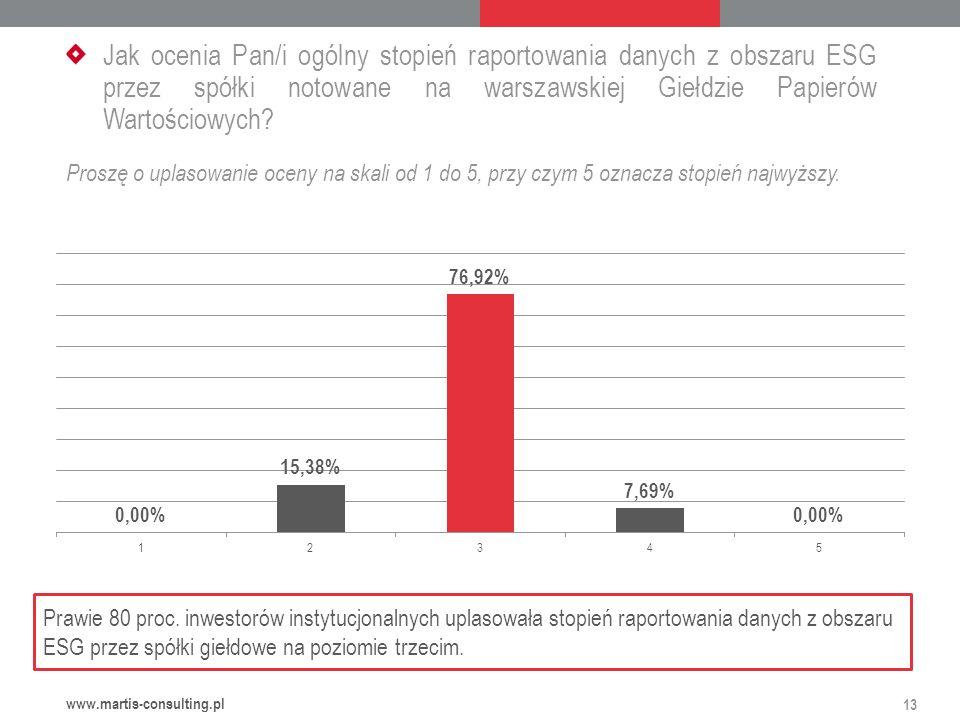 Jak ocenia Pan/i ogólny stopień raportowania danych z obszaru ESG przez spółki notowane na warszawskiej Giełdzie Papierów Wartościowych.
