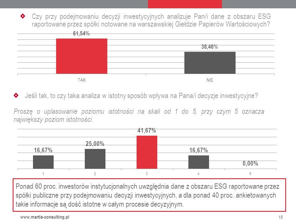 Czy przy podejmowaniu decyzji inwestycyjnych analizuje Pan/i dane z obszaru ESG raportowane przez spółki notowane na warszawskiej Giełdzie Papierów Wartościowych.