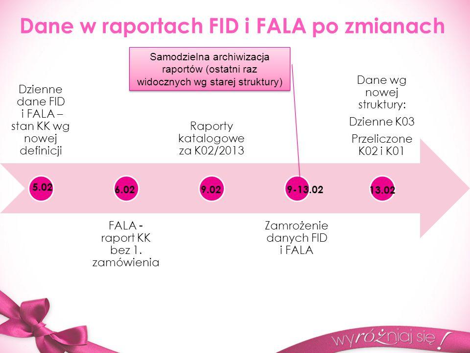 Dane w raportach FID i FALA po zmianach Dzienne dane FID i FALA – stan KK wg nowej definicji FALA - raport KK bez 1.