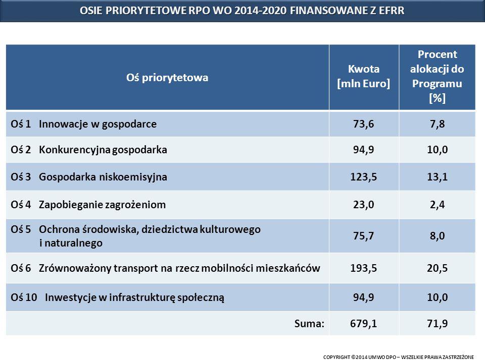 Oś priorytetowa Kwota [mln Euro] Procent alokacji do Programu [%] Oś 1 Innowacje w gospodarce73,67,8 Oś 2 Konkurencyjna gospodarka94,910,0 Oś 3 Gospod