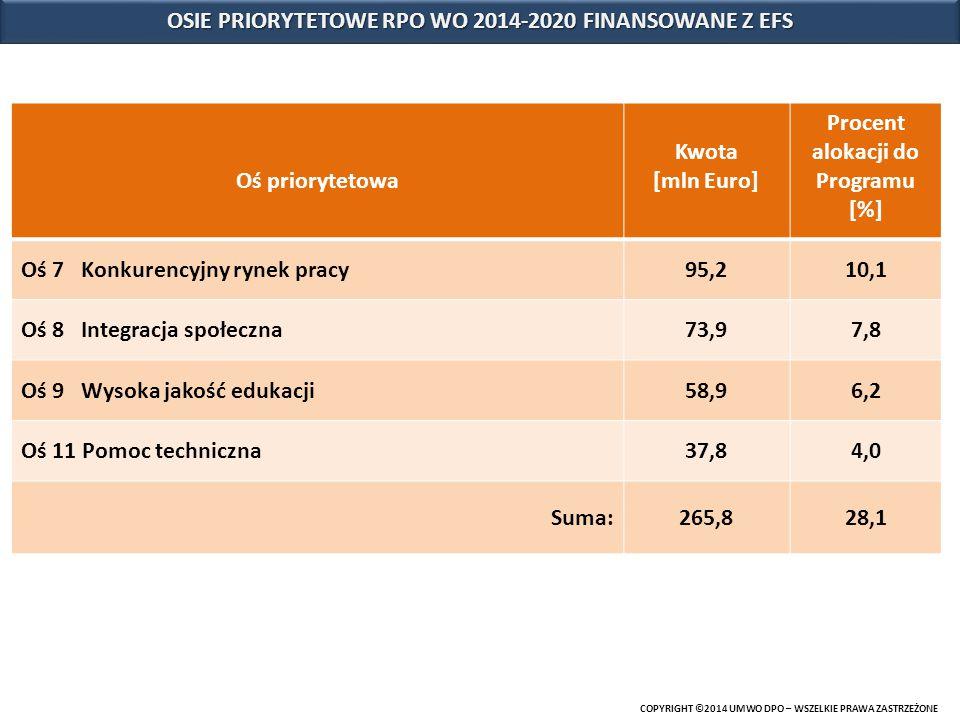 COPYRIGHT ©2014 UMWO DPO – WSZELKIE PRAWA ZASTRZEŻONE Oś priorytetowa Kwota [mln Euro] Procent alokacji do Programu [%] Oś 7 Konkurencyjny rynek pracy